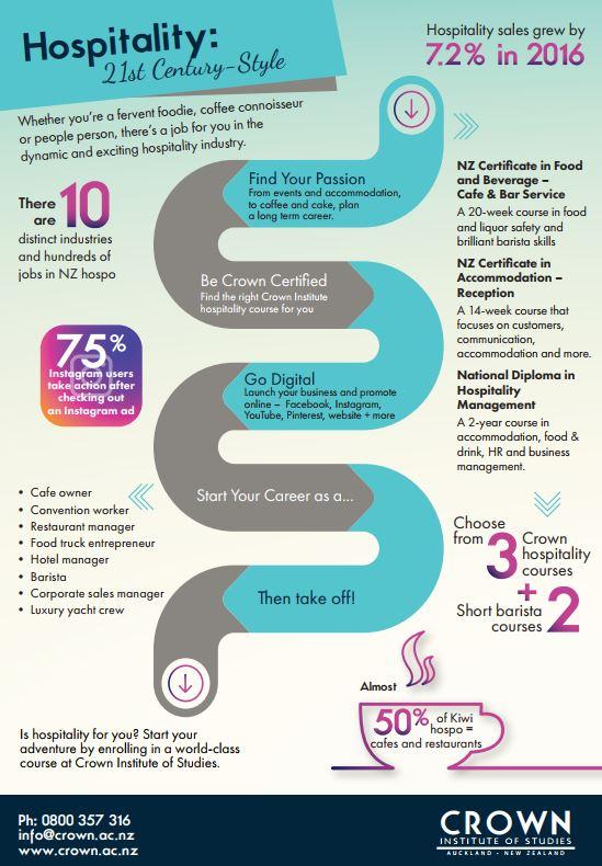 Hospo infographic - March